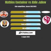 Mathieu Coutadeur vs Ablie Jallow h2h player stats