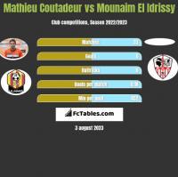 Mathieu Coutadeur vs Mounaim El Idrissy h2h player stats