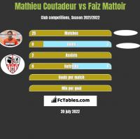 Mathieu Coutadeur vs Faiz Mattoir h2h player stats