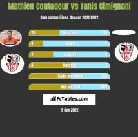 Mathieu Coutadeur vs Yanis Cimignani h2h player stats
