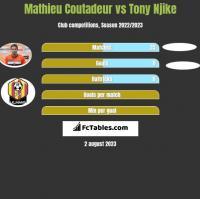 Mathieu Coutadeur vs Tony Njike h2h player stats