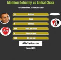 Mathieu Debuchy vs Anibal Chala h2h player stats