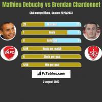 Mathieu Debuchy vs Brendan Chardonnet h2h player stats