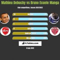Mathieu Debuchy vs Bruno Ecuele Manga h2h player stats