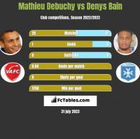 Mathieu Debuchy vs Denys Bain h2h player stats