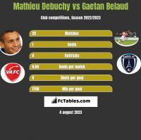 Mathieu Debuchy vs Gaetan Belaud h2h player stats