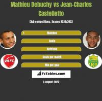 Mathieu Debuchy vs Jean-Charles Castelletto h2h player stats