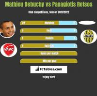 Mathieu Debuchy vs Panagiotis Retsos h2h player stats