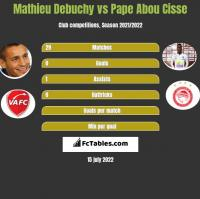 Mathieu Debuchy vs Pape Abou Cisse h2h player stats