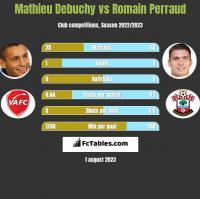 Mathieu Debuchy vs Romain Perraud h2h player stats