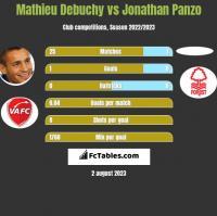 Mathieu Debuchy vs Jonathan Panzo h2h player stats