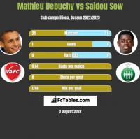 Mathieu Debuchy vs Saidou Sow h2h player stats
