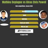 Mathieu Deplagne vs Alvas Elvis Powell h2h player stats