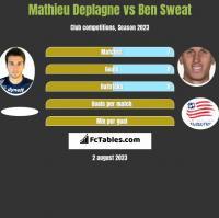 Mathieu Deplagne vs Ben Sweat h2h player stats