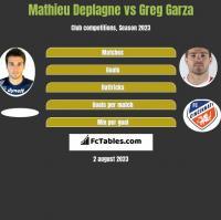 Mathieu Deplagne vs Greg Garza h2h player stats