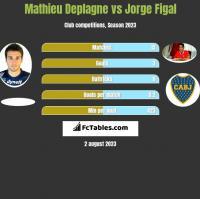 Mathieu Deplagne vs Jorge Figal h2h player stats
