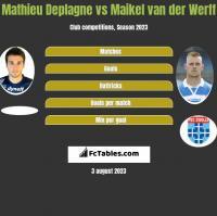 Mathieu Deplagne vs Maikel van der Werff h2h player stats