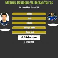 Mathieu Deplagne vs Roman Torres h2h player stats