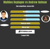 Mathieu Deplagne vs Andrew Gutman h2h player stats