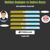 Mathieu Deplagne vs Andres Reyes h2h player stats