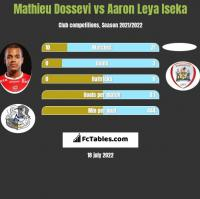 Mathieu Dossevi vs Aaron Leya Iseka h2h player stats