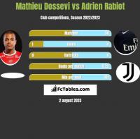 Mathieu Dossevi vs Adrien Rabiot h2h player stats