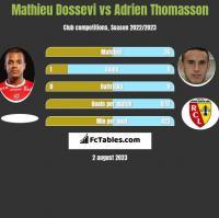 Mathieu Dossevi vs Adrien Thomasson h2h player stats