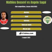 Mathieu Dossevi vs Angelo Sagal h2h player stats