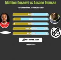 Mathieu Dossevi vs Assane Diousse h2h player stats