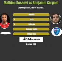 Mathieu Dossevi vs Benjamin Corgnet h2h player stats