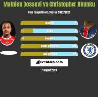 Mathieu Dossevi vs Christopher Nkunku h2h player stats