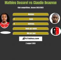Mathieu Dossevi vs Claudio Beauvue h2h player stats