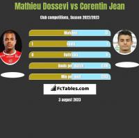 Mathieu Dossevi vs Corentin Jean h2h player stats
