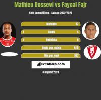 Mathieu Dossevi vs Faycal Fajr h2h player stats