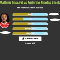 Mathieu Dossevi vs Federico Nicolas Varela h2h player stats