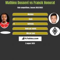 Mathieu Dossevi vs Franck Honorat h2h player stats