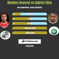 Mathieu Dossevi vs Gabriel Silva h2h player stats