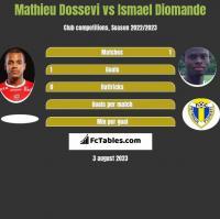 Mathieu Dossevi vs Ismael Diomande h2h player stats