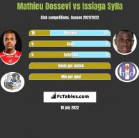 Mathieu Dossevi vs Issiaga Sylla h2h player stats