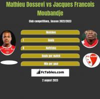Mathieu Dossevi vs Jacques Francois Moubandje h2h player stats