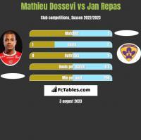 Mathieu Dossevi vs Jan Repas h2h player stats