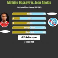 Mathieu Dossevi vs Jean Aholou h2h player stats