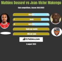 Mathieu Dossevi vs Jean-Victor Makengo h2h player stats