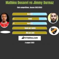 Mathieu Dossevi vs Jimmy Durmaz h2h player stats
