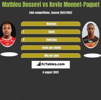 Mathieu Dossevi vs Kevin Monnet-Paquet h2h player stats