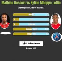 Mathieu Dossevi vs Kylian Mbappe Lottin h2h player stats