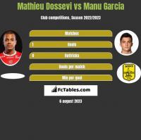 Mathieu Dossevi vs Manu Garcia h2h player stats