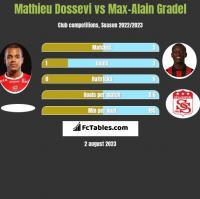Mathieu Dossevi vs Max-Alain Gradel h2h player stats
