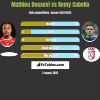 Mathieu Dossevi vs Remy Cabella h2h player stats