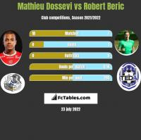 Mathieu Dossevi vs Robert Beric h2h player stats